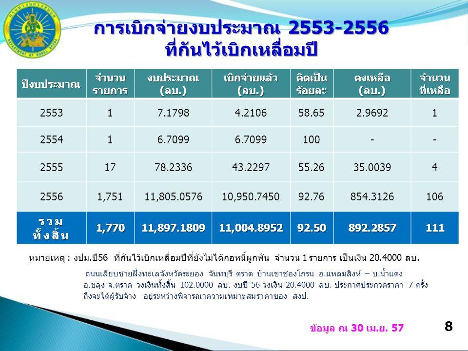 8 ปีงบประมาณ จำนวน รายการ งบประมาณ(ลบ.) เบิกจ่ายแล้ว (ลบ.) คิดเป็นร้อยละคงเหลือ(ลบ.) จำนวน ที่เหลือ 255317.17984.210658.652.96921 255416.7099 100-- 25551778.233643.229755.2635.00394 25561,75111,805.057610,950.745092.76854.3126106 รวม ทั้งสิ้น 1,77011,897.1809 11,004.8952 92.50892.2857111 การเบิกจ่ายงบประมาณ 2553-2556 ที่กันไว้เบิกเหลื่อมปี ข้อมูล ณ 30 เม.ย.