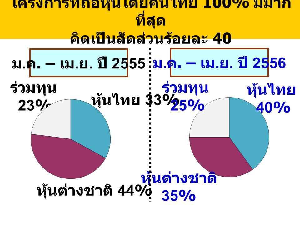 โครงการที่ถือหุ้นโดยคนไทย 100% มีมาก ที่สุด คิดเป็นสัดส่วนร้อยละ 40 ม. ค. – เม. ย. ปี 2556 หุ้นไทย 33% หุ้นต่างชาติ 44% ร่วมทุน 23% หุ้นไทย 40% หุ้นต่