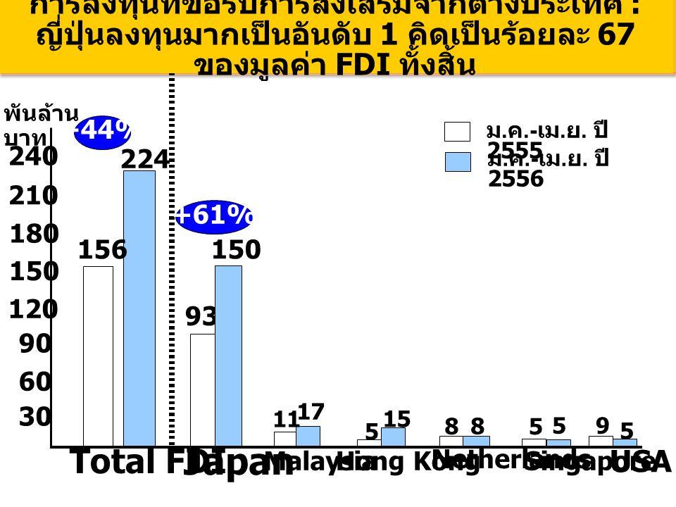 156 224 Total FDI 30 93 Japan 150150 5 Singapore 59 180180 +61% +44% USA Malaysia 1717 11 150 210 Hong Kong 15 Netherlands 8 5 พันล้าน บาท การลงทุนที่