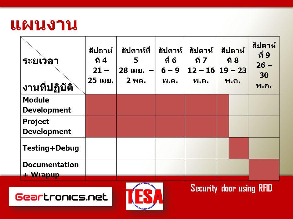 แผนงาน Security door using RFID ระยเวลา งานที่ปฏิบัติ สัปดาห์ ที่ 4 21 – 25 เมย.