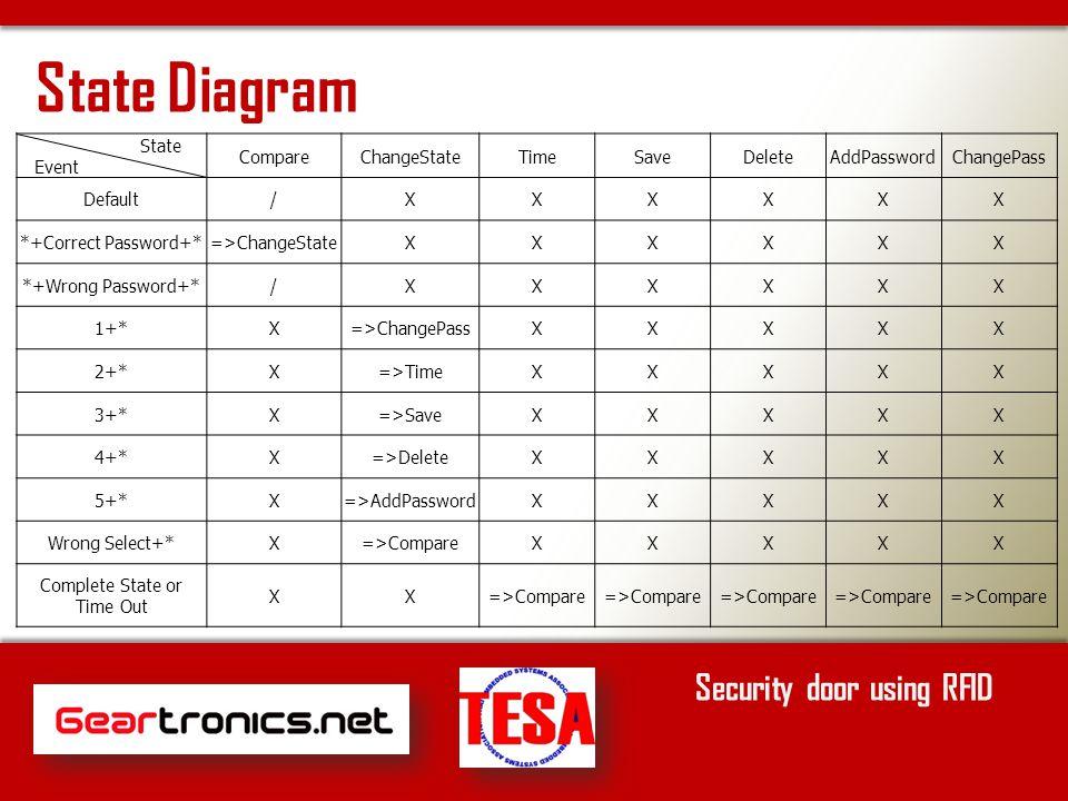 Security door using RFID State asEvent CompareChangeStateTimeSaveDeleteAddPasswordChangePass Default/XXXXXX *+Correct Password+*=>ChangeStateXXXXXX *+Wrong Password+*/XXXXXX 1+*X=>ChangePassXXXXX 2+*X=>TimeXXXXX 3+*X=>SaveXXXXX 4+*X=>DeleteXXXXX 5+*X=>AddPasswordXXXXX Wrong Select+*X=>CompareXXXXX Complete State or Time Out XX=>Compare State Diagram