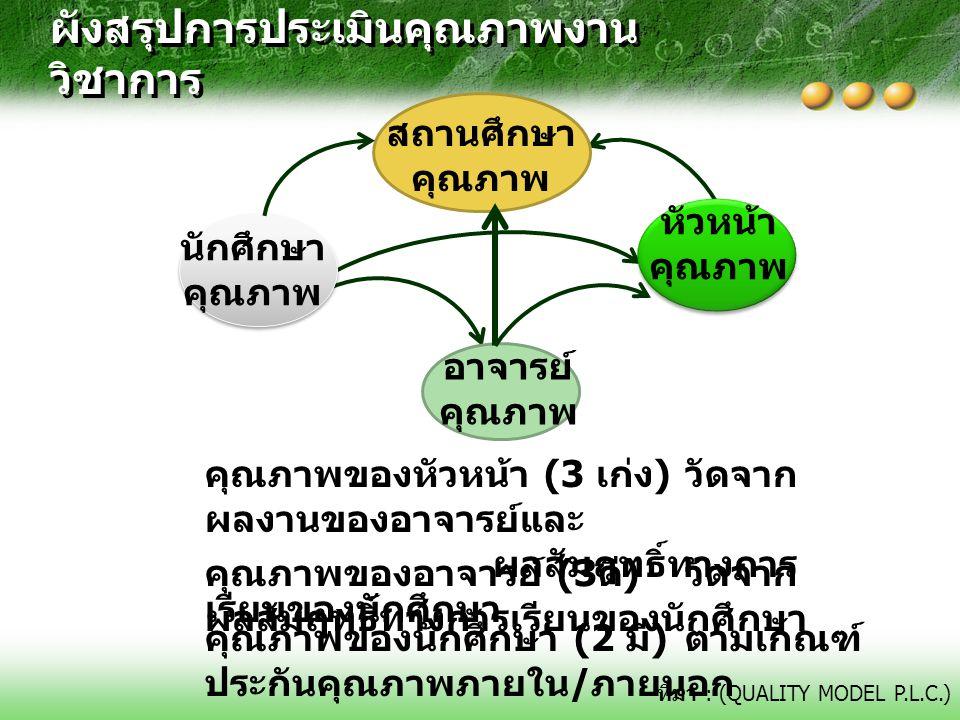 สถานศึกษา คุณภาพ หัวหน้า คุณภาพ อาจารย์ คุณภาพ นักศึกษา คุณภาพ ที่มา : (QUALITY MODEL P.L.C.) ผังสรุปการประเมินคุณภาพงาน วิชาการ คุณภาพของหัวหน้า (3 เ