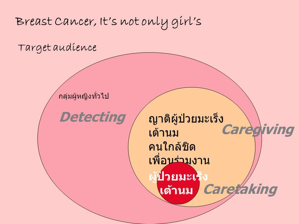 Detecting กลุ่มผู้หญิงทั่วไป ญาติผู้ป่วยมะเร็ง เต้านม คนใกล้ชิด เพื่อนร่วมงาน Caregiving ผู้ป่วยมะเร็ง เต้านม Caretaking Breast Cancer, It's not only