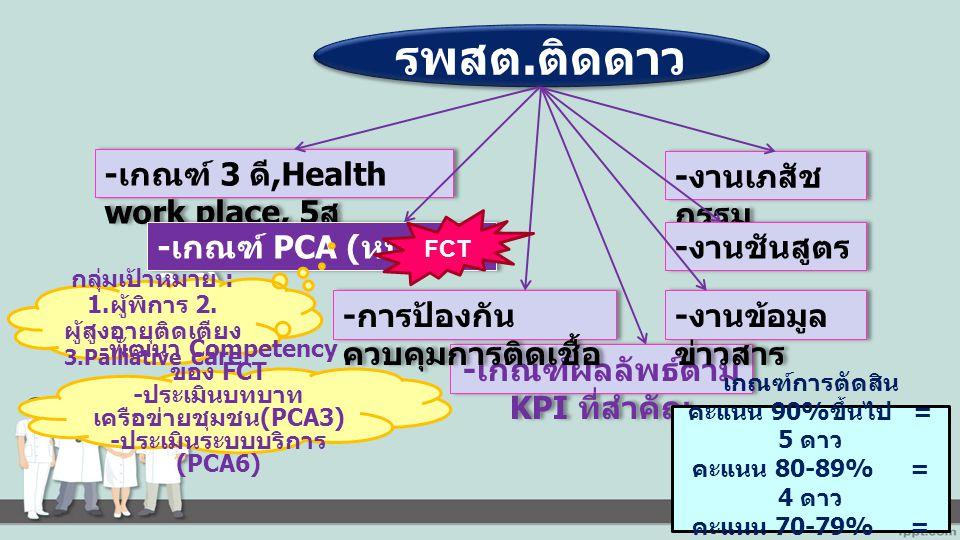 - เกณฑ์ 3 ดี,Health work place, 5 ส - เกณฑ์ผลลัพธ์ตาม KPI ที่สำคัญ รพสต.ติดดาว - เกณฑ์ PCA ( หมวด 3,6) - การป้องกัน ควบคุมการติดเชื้อ - งานเภสัช กรรม - งานชันสูตร - งานข้อมูล ข่าวสาร เกณฑ์การตัดสิน คะแนน 90% ขึ้นไป = 5 ดาว คะแนน 80-89% = 4 ดาว คะแนน 70-79% = 3 ดาว FCT กลุ่มเป้าหมาย : 1.