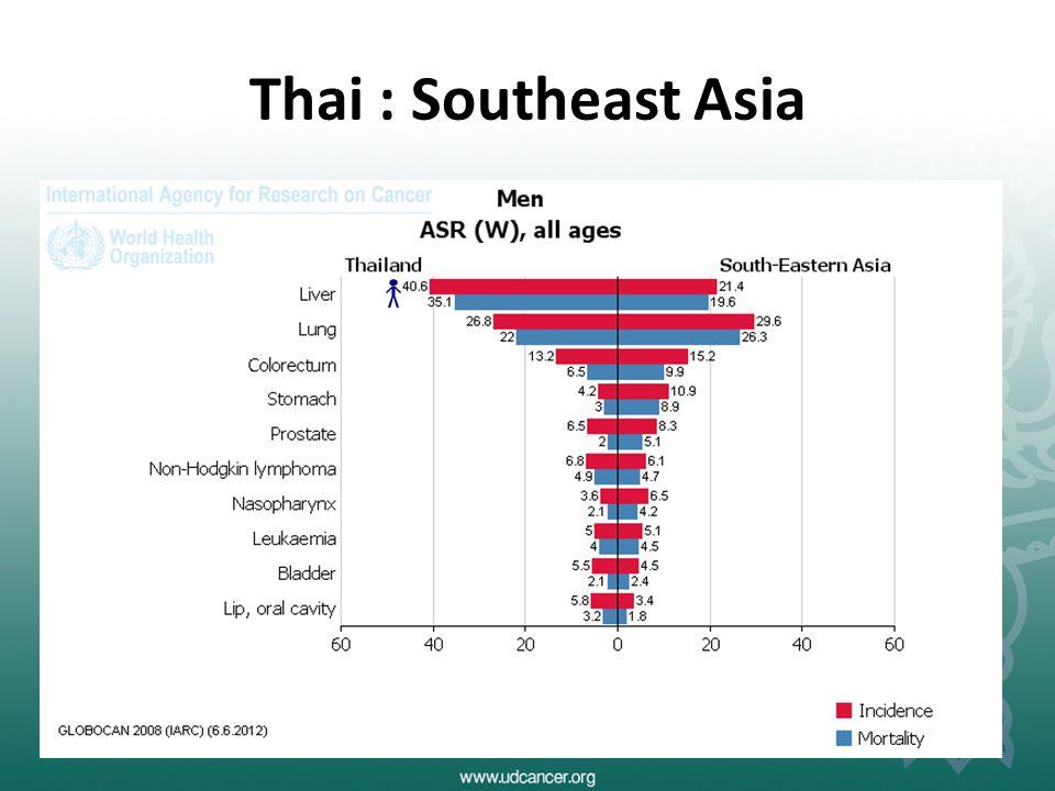 Thai : Southeast Asia