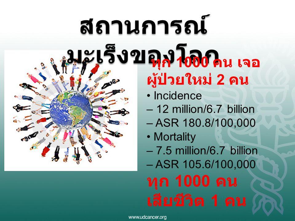 สถานการณ์ มะเร็งของโลก ทุก 1000 คน เจอ ผู้ป่วยใหม่ 2 คน Incidence – 12 million/6.7 billion – ASR 180.8/100,000 Mortality – 7.5 million/6.7 billion – A