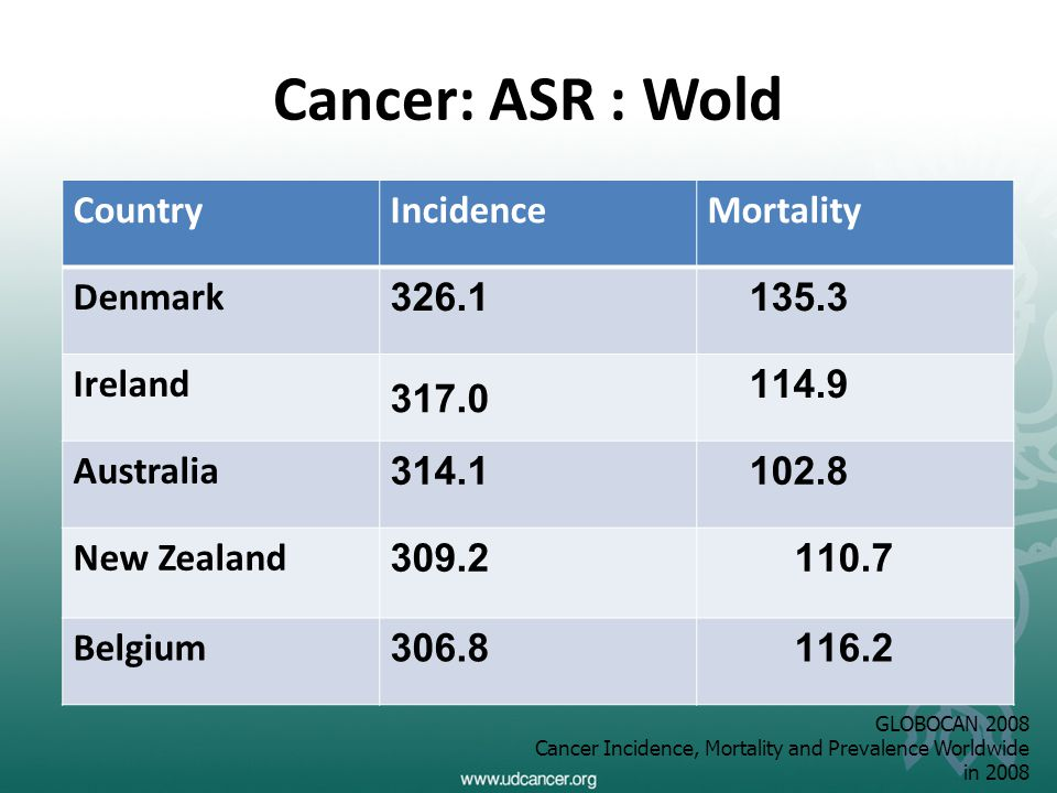 Cancer: ASR : Wold CountryIncidenceMortality Korea, Republic of 262.4 100.5 china181.0 124.6 Japan 201.1 94.8 Thailand 150.5 93.6 Malaysia142.993.4 GLOBOCAN 2008 Cancer Incidence, Mortality and Prevalence Worldwide in 2008