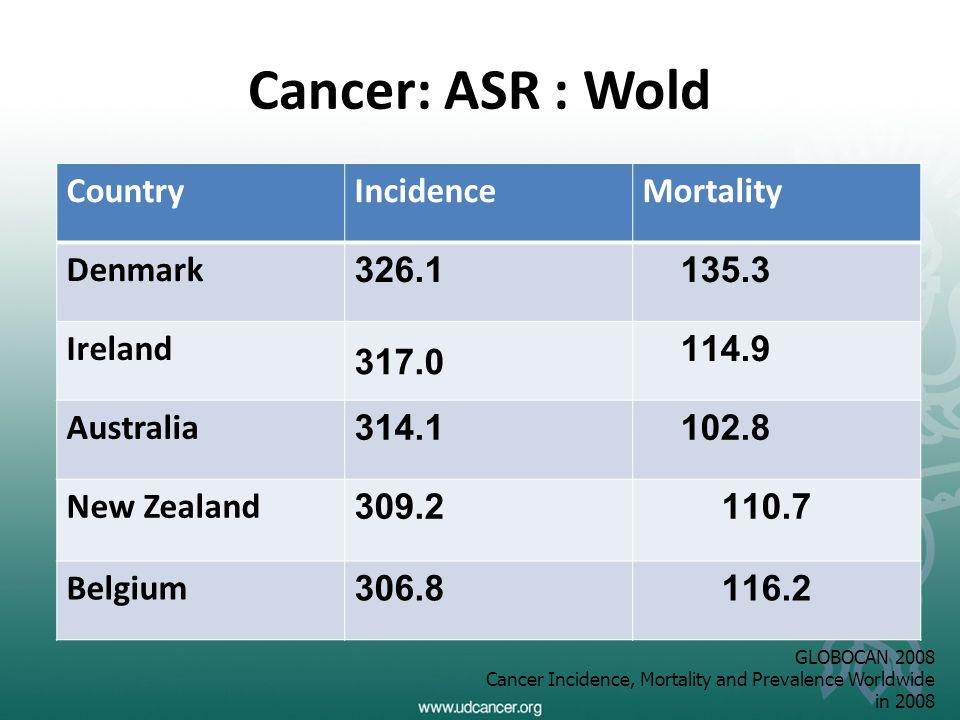 Cancer: ASR : Wold CountryIncidenceMortality Denmark326.1 135.3 Ireland 317.0 114.9 Australia314.1102.8 New Zealand309.2110.7 Belgium306.8116.2 GLOBOC