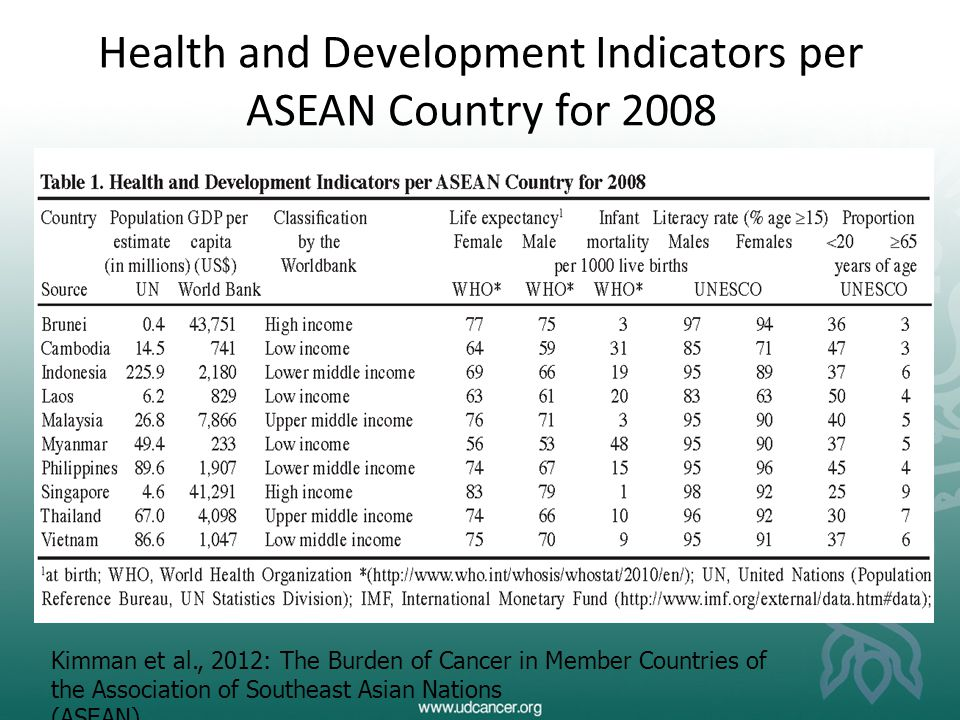 Health and Development Indicators per ASEAN Country for 2008 Kimman et al., 2012: The Burden of Cancer in Member Countries of the Association of South