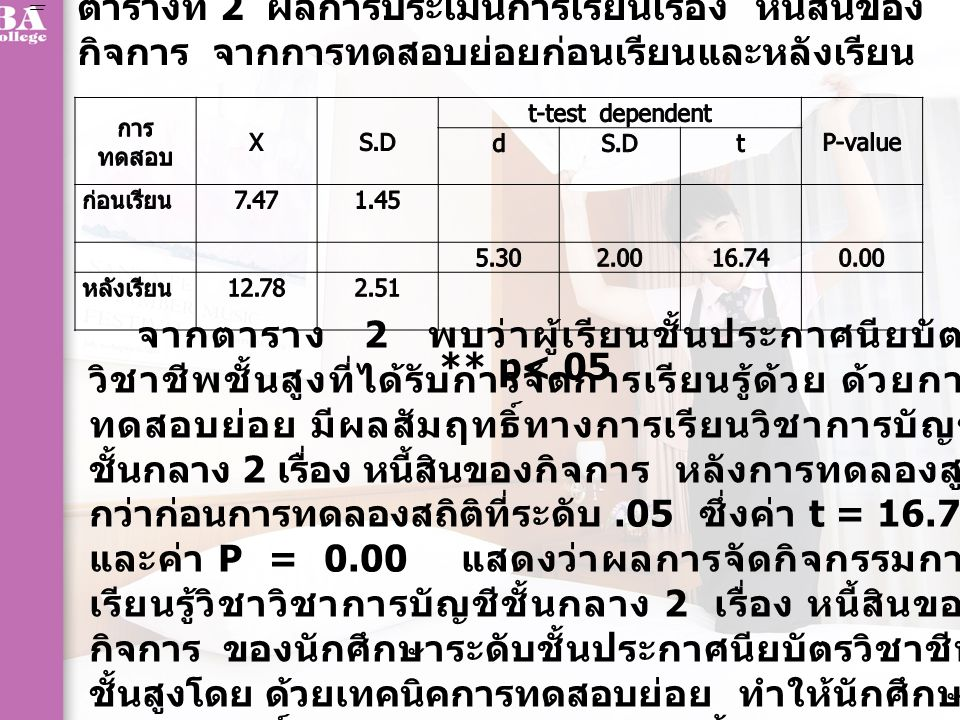 การทดสอบ XS.D t-test dependent P-value dS.Dt ก่อนเรียน 10.751.33 4.901.9715.72 ** 0.00 หลังเรียน 15.652.72 ตารางที่ 3 ผลการประเมินการเรียน เรื่อง หลักการ เกี่ยวกับบัญชีบริษัทจำกัด จากการทดสอบย่อยก่อนเรียนและหลังเรียน จากตาราง 3 พบว่าผู้เรียนชั้นประกาศนียบัตร วิชาชีพชั้นสูงที่ได้รับการจัดการเรียนรู้ด้วย ด้วยการ ทดสอบย่อย มีผลสัมฤทธิ์ทางการเรียนวิชาการบัญชี ชั้นกลาง 2 เรื่อง หลักการบัญชีเกี่ยวกับบริษัทจำกัด หลังการทดลองสูงกว่าก่อนการทดลองสถิติที่ระดับ.05 ซึ่งค่า t = 15.72 และค่า P = 0.00 แสดงว่าผลการ จัดกิจกรรมการเรียนรู้วิชาวิชาการบัญชีชั้นกลาง 2 เรื่อง หลักการเกี่ยวกับบริษัทจำกัด ของนักศึกษา ระดับชั้นประกาศนียบัตรวิชาชีพชั้นสูงโดย ด้วยเทคนิค การทดสอบย่อย ทำให้นักศึกษามีผลสัมฤทธิ์ทางการ เรียนสูงขึ้นอย่างมีนัยสำคัญ ** p<.05