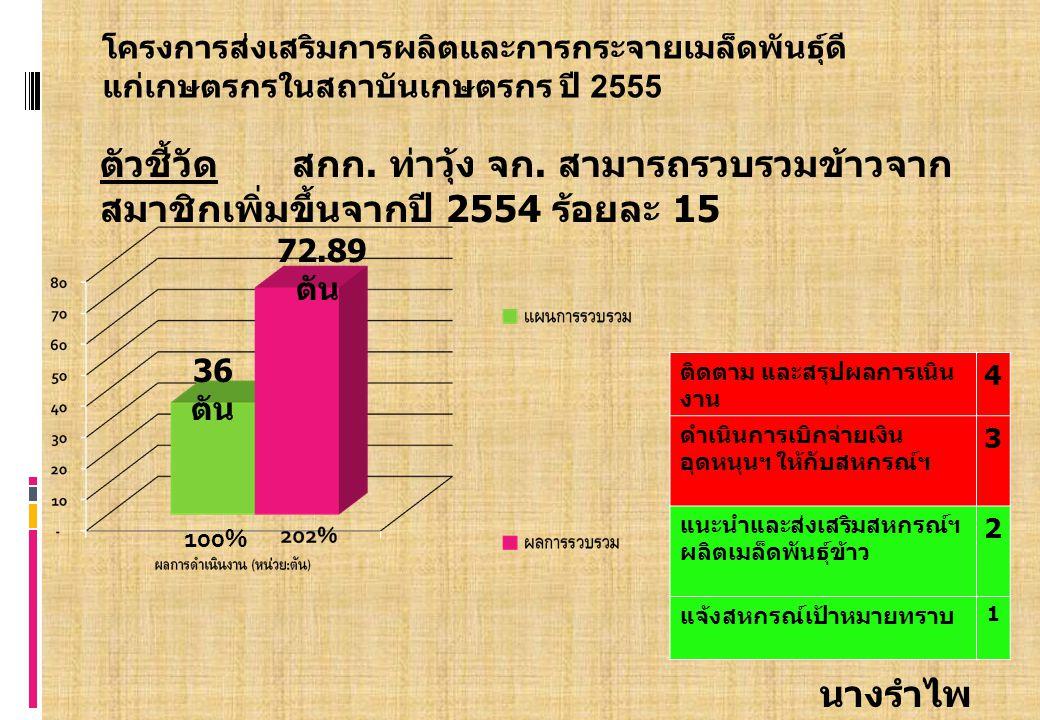 โครงการส่งเสริมการผลิตและการกระจายเมล็ดพันธุ์ดี แก่เกษตรกรในสถาบันเกษตรกร ปี 2555 ตัวชี้วัด สกก.