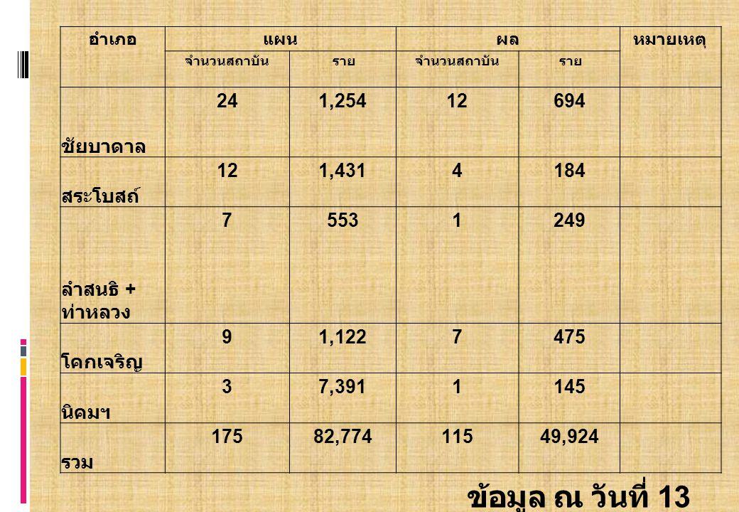 อำเภอแผนผลหมายเหตุ จำนวนสถาบัน รายจำนวนสถาบัน ราย ชัยบาดาล 241,25412694 สระโบสถ์ 121,4314184 ลำสนธิ + ท่าหลวง 75531249 โคกเจริญ 91,1227475 นิคมฯ 37,3911145 รวม 17582,77411549,924 ข้อมูล ณ วันที่ 13 มิ.