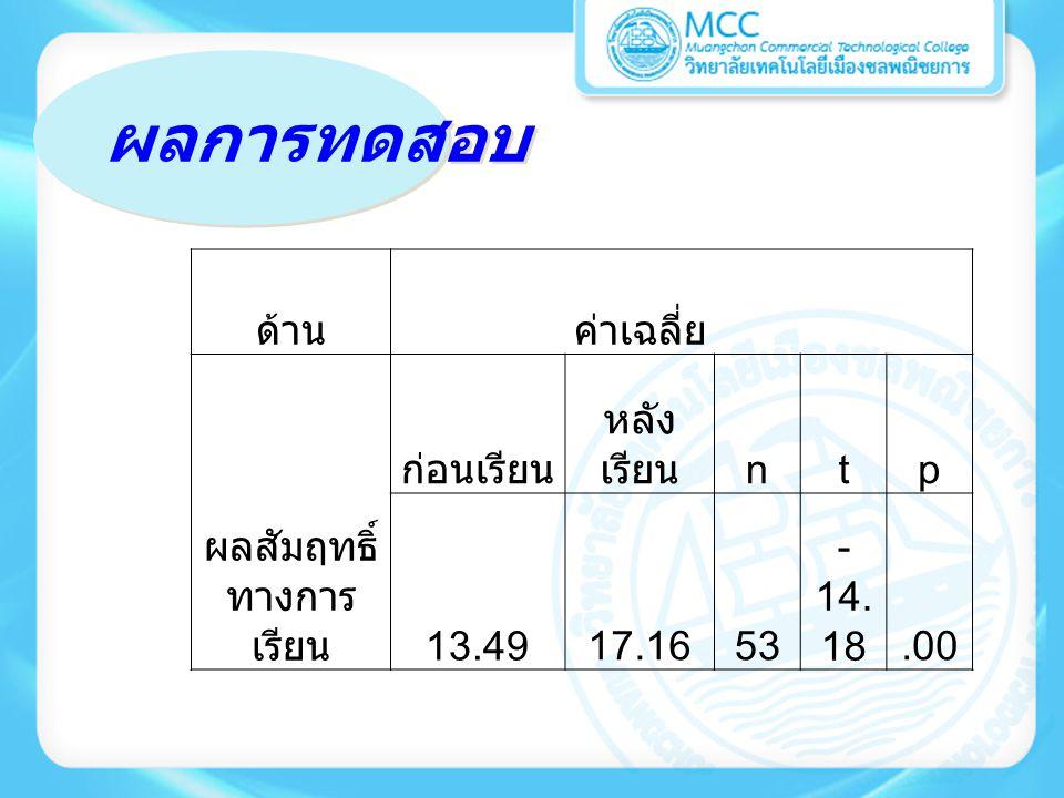 ผลการทดสอบ ด้านค่าเฉลี่ย ผลสัมฤทธิ์ ทางการ เรียน ก่อนเรียน หลัง เรียน ntp 13.4917.1653 - 14. 18.00