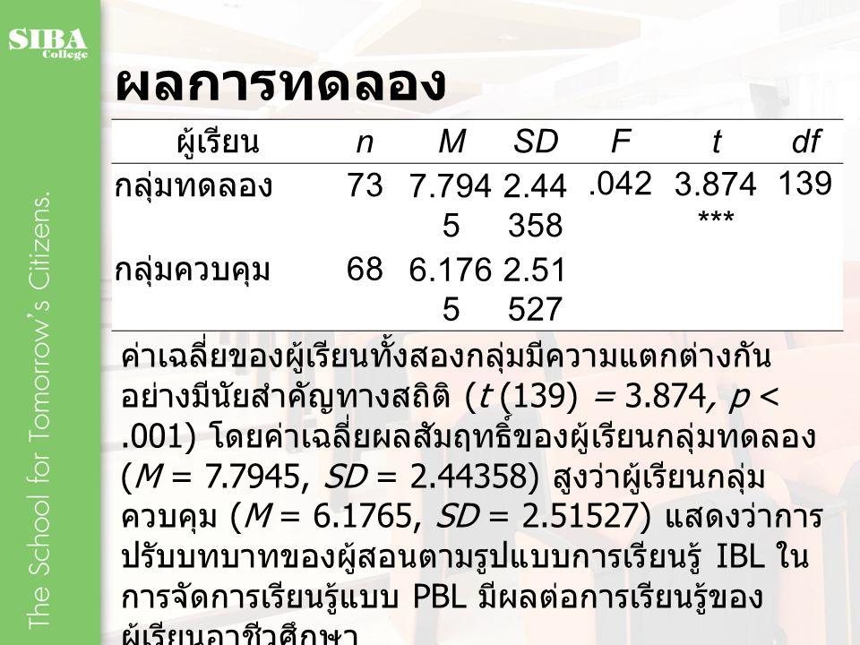ผลการทดลอง ผู้เรียน nMSDFtdf กลุ่มทดลอง 737.794 5 2.44 358.0423.874 *** 139 กลุ่มควบคุม 686.176 5 2.51 527 ค่าเฉลี่ยของผู้เรียนทั้งสองกลุ่มมีความแตกต่