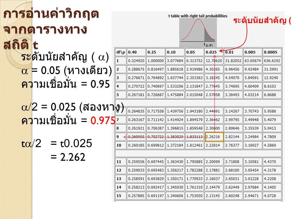 การอ่านค่าวิกฤต จากตารางทาง สถิติ t ระดับนัยสำคัญ (  )  = 0.05 ( หางเดียว ) ความเชื่อมั่น = 0.95  /2 = 0.025 ( สองหาง ) ความเชื่อมั่น = 0.975 t  /