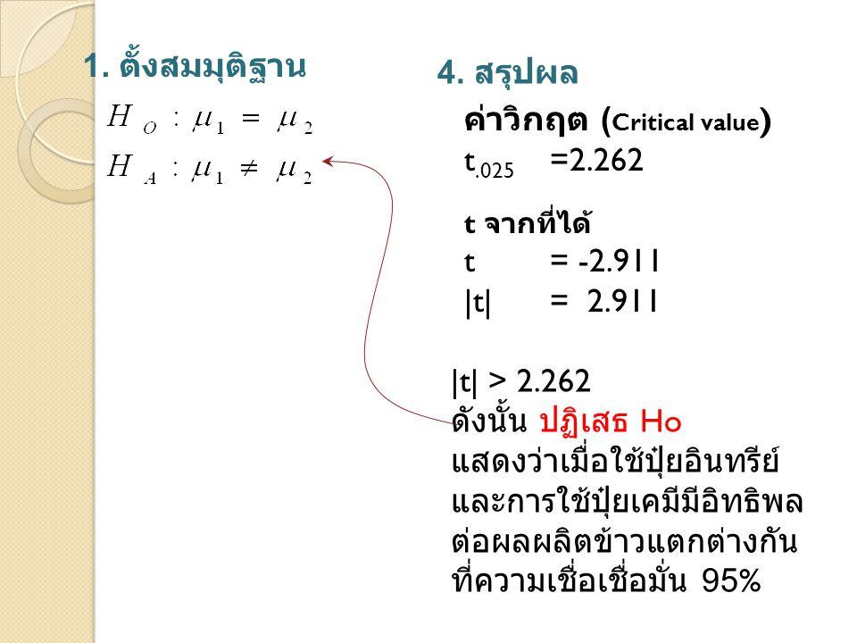 1. ตั้งสมมุติฐาน 4. สรุปผล t จากที่ได้ t= -2.911 |t| = 2.911 |t| > 2.262 ดังนั้น ปฏิเสธ Ho แสดงว่าเมื่อใช้ปุ๋ยอินทรีย์ และการใช้ปุ๋ยเคมีมีอิทธิพล ต่อผ