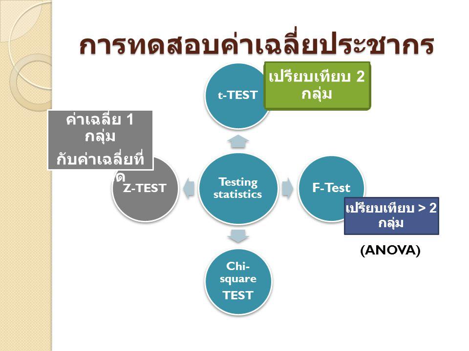 การทดสอบค่าเฉลี่ยประชากร Testing statistics t-TEST F-Test Chi- square TEST Z-TEST เปรียบเทียบ 2 กลุ่ม ทดสอบ ค่าเฉลี่ย 1 กลุ่ม กับค่าเฉลี่ยที่ กำหนด เป