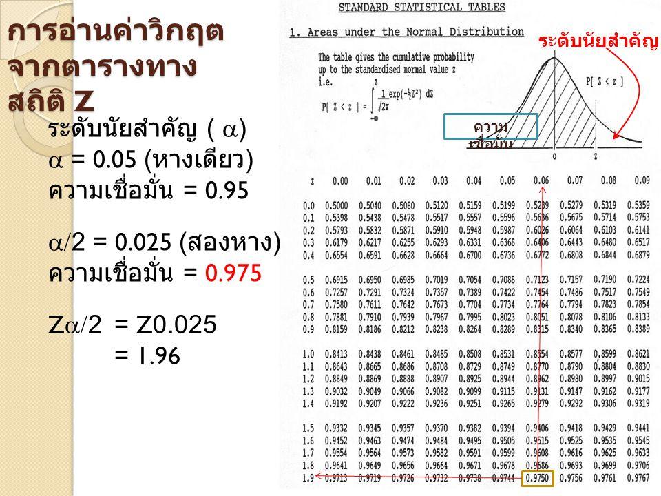 การอ่านค่าวิกฤต จากตารางทาง สถิติ Z ระดับนัยสำคัญ (  )  = 0.05 ( หางเดียว ) ความเชื่อมั่น = 0.95  /2 = 0.025 ( สองหาง ) ความเชื่อมั่น = 0.975 Z  /
