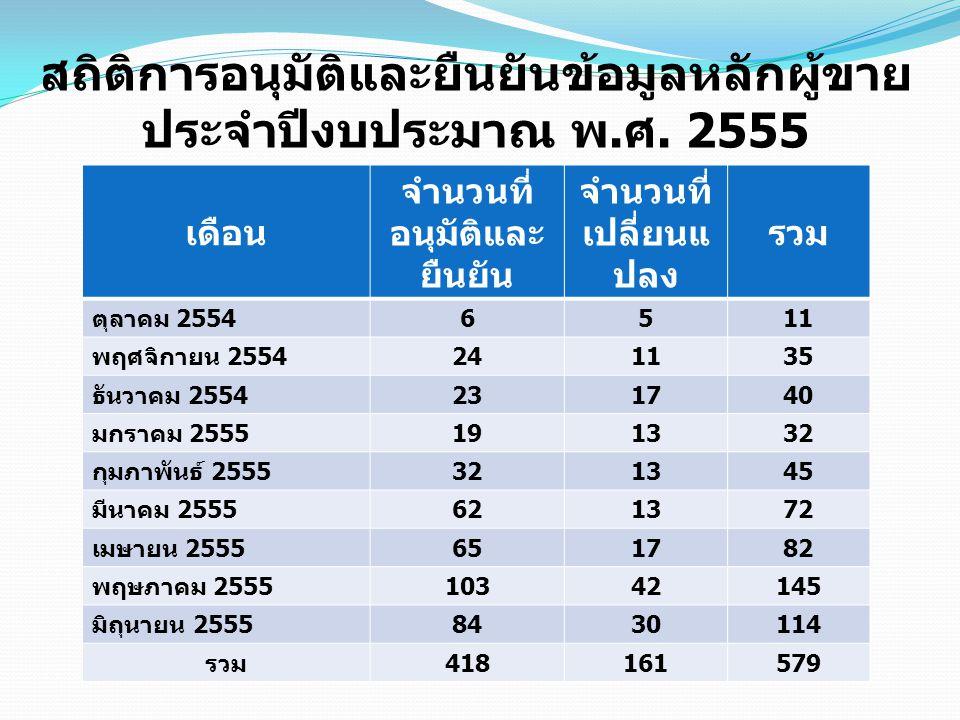 สถิติการอนุมัติและยืนยันข้อมูลหลักผู้ขาย ประจำปีงบประมาณ พ. ศ. 2555 เดือน จำนวนที่ อนุมัติและ ยืนยัน จำนวนที่ เปลี่ยนแ ปลง รวม ตุลาคม 2554 6511 พฤศจิก