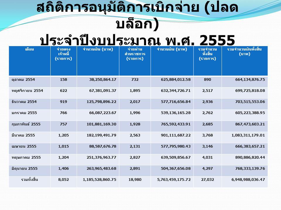 สถิติการอนุมัติการเบิกจ่าย ( ปลด บล็อก ) ประจำปีงบประมาณ พ. ศ. 2555 เดือนจ่ายตรง เจ้าหนี้ ( รายการ ) จำนวนเงิน ( บาท ) จ่ายผ่าน ส่วนราชการ ( รายการ )