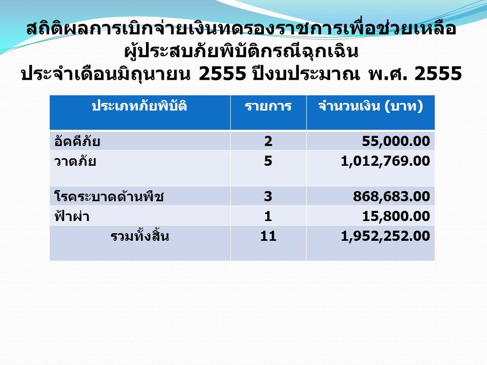 สถิติผลการเบิกจ่ายเงินทดรองราชการเพื่อช่วยเหลือ ผู้ประสบภัยพิบัติกรณีฉุกเฉิน ประจำเดือนมิถุนายน 2555 ปีงบประมาณ พ. ศ. 2555 ประเภทภัยพิบัติรายการจำนวนเ