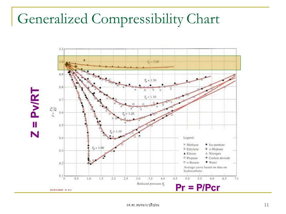 รศ. ดร. สมหมาย ปรีเปรม 11 Generalized Compressibility Chart Z = Pv/RT Pr = P/Pcr