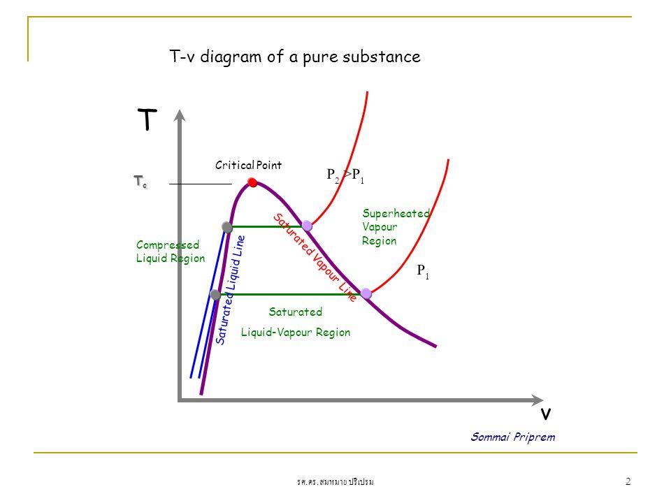 รศ. ดร. สมหมาย ปรีเปรม 2 Sommai Priprem T P1P1 v P 2 >P 1 Critical Point TcTcTcTc Superheated Vapour Region Saturated Liquid-Vapour Region Compressed