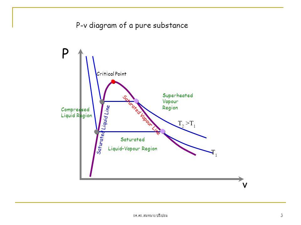 รศ. ดร. สมหมาย ปรีเปรม 3 P T1T1 v T 2 >T 1 Critical Point Superheated Vapour Region Saturated Liquid-Vapour Region Compressed Liquid Region Saturated