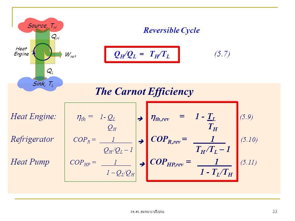 รศ. ดร. สมหมาย ปรีเปรม 33 The Carnot Efficiency Heat Engine:  th = 1- Q L   th,rev = 1 - T L (5.9) Q H T H Refrigerator COP R = 1  COP R,rev = 1 (