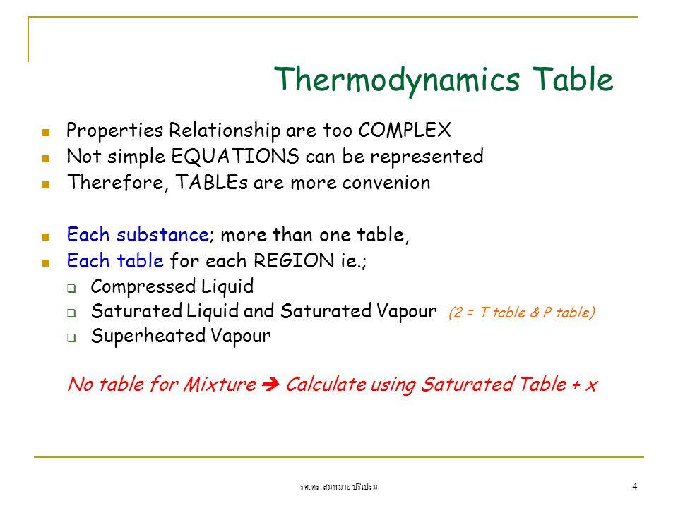รศ. ดร. สมหมาย ปรีเปรม 4 Thermodynamics Table Properties Relationship are too COMPLEX Not simple EQUATIONS can be represented Therefore, TABLEs are mo