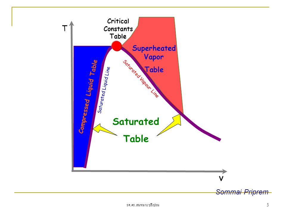 รศ. ดร. สมหมาย ปรีเปรม 5 T v Critical Constants Table Saturated Table Saturated Liquid Line Saturated Vapour Line Superheated Vapor Table Compressed L