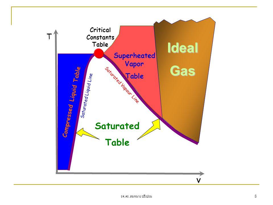 รศ. ดร. สมหมาย ปรีเปรม 8 T v Critical Constants Table Saturated Table Saturated Liquid Line Saturated Vapour Line Superheated Vapor Table Compressed L