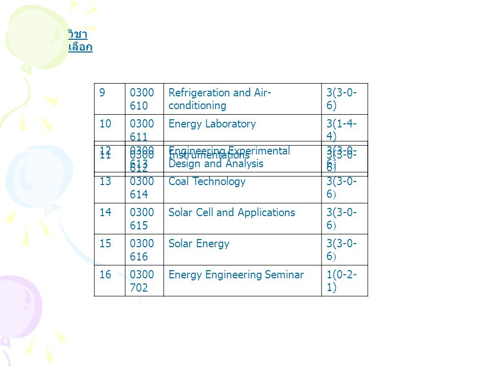 120300 613 Engineering Experimental Design and Analysis 3(3-0- 6) 130300 614 Coal Technology3(3-0- 6) 140300 615 Solar Cell and Applications3(3-0- 6) 150300 616 Solar Energy3(3-0- 6) 160300 702 Energy Engineering Seminar1(0-2- 1) 90300 610 Refrigeration and Air- conditioning 3(3-0- 6) 100300 611 Energy Laboratory3(1-4- 4) 110300 612 Instrumentations3(3-0- 6) วิชา เลือก