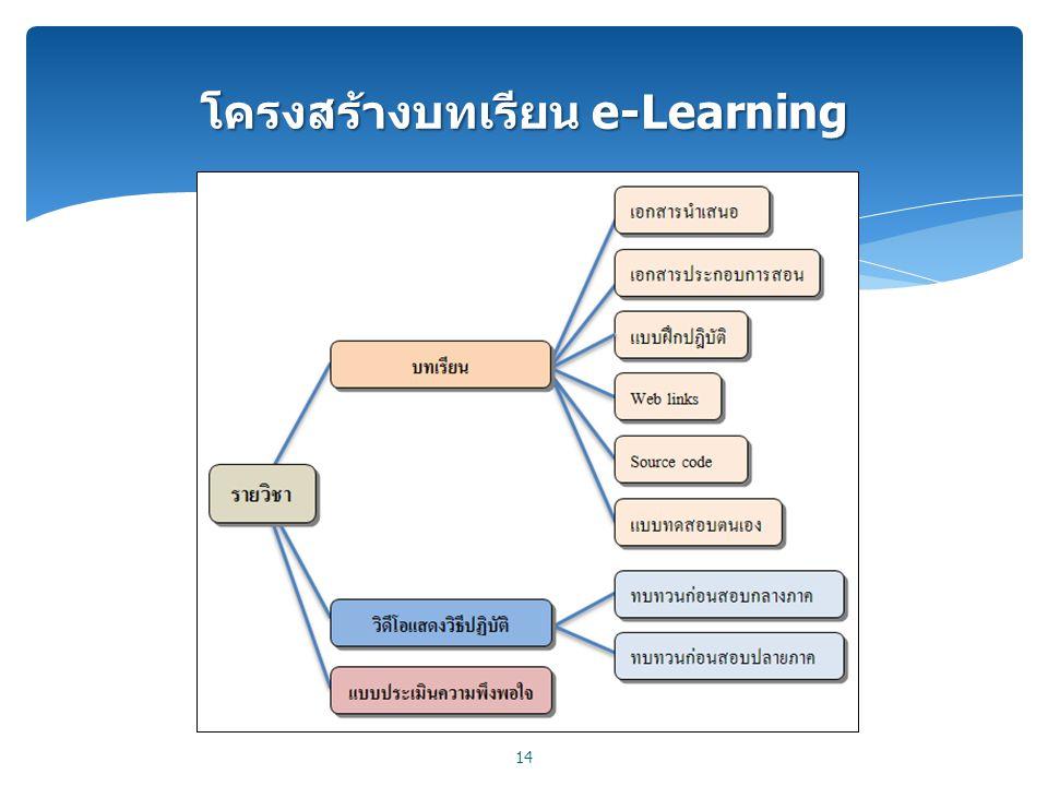 โครงสร้างบทเรียน e-Learning 14