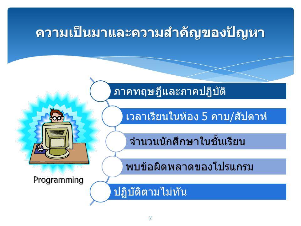 ความเป็นมาและความสำคัญของปัญหา 2 Programming