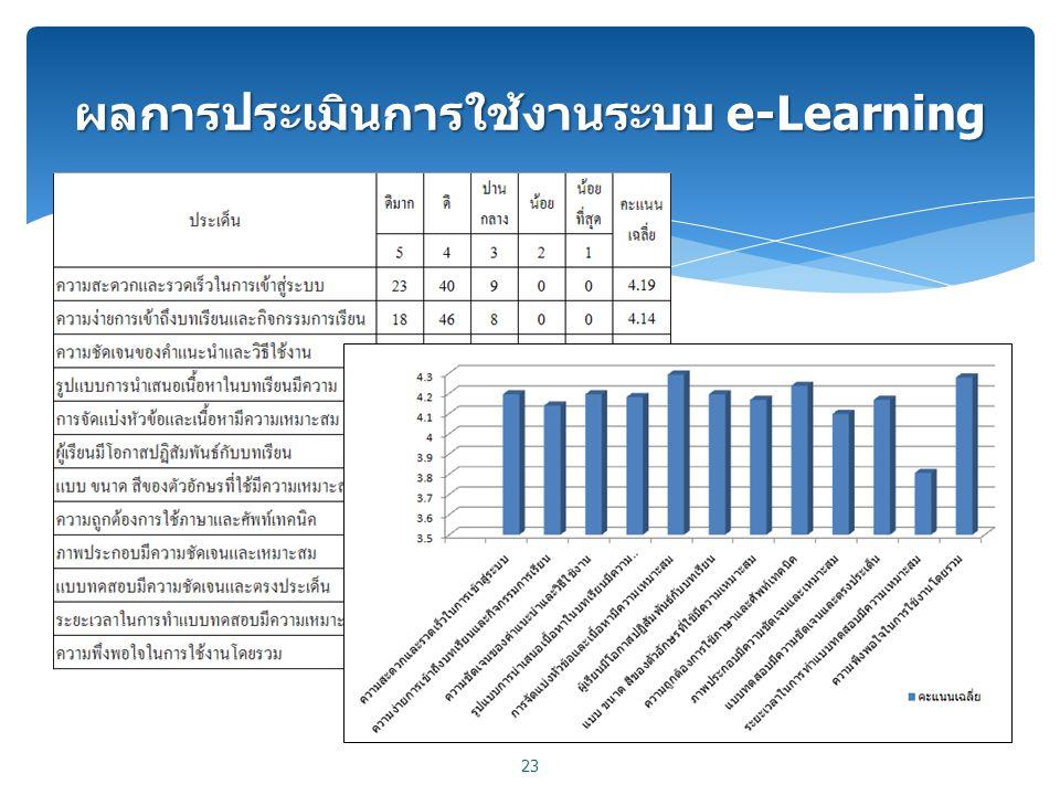 ผลการประเมินการใช้งานระบบ e-Learning 23
