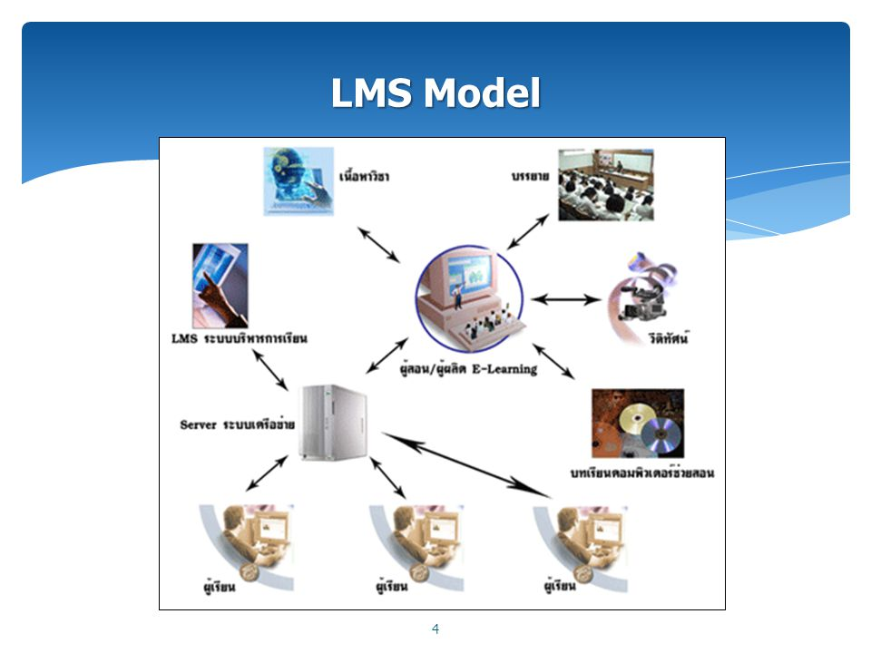 LMS Model 4