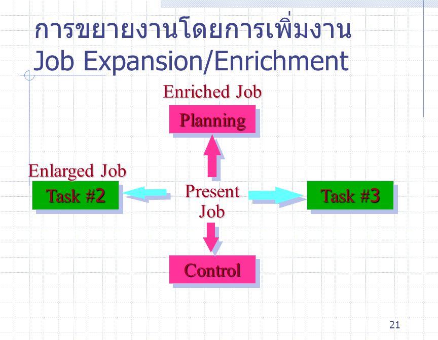21 การขยายงานโดยการเพิ่มงาน Job Expansion/Enrichment Present Job ControlControl PlanningPlanning Enriched Job Task #3 Task #2 Enlarged Job