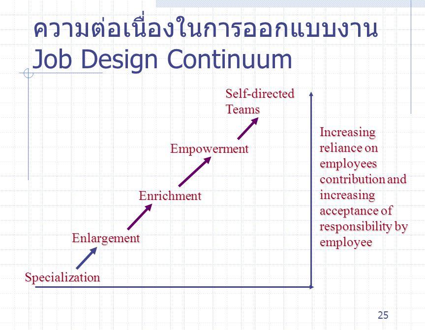 25 ความต่อเนื่องในการออกแบบงาน Job Design Continuum Specialization Enlargement Enrichment Empowerment Self-directed Teams Increasing reliance on emplo