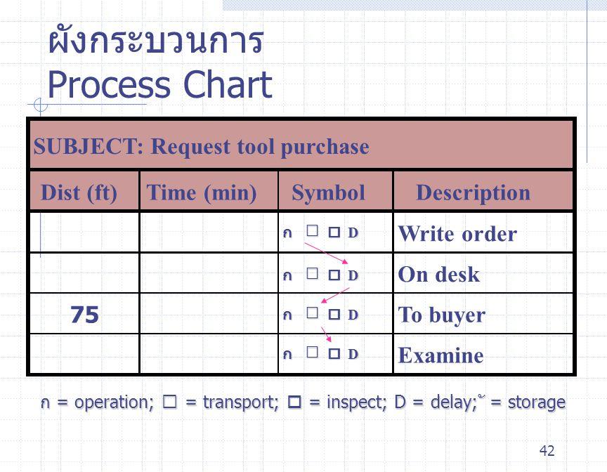 42 ผังกระบวนการ Process Chart SUBJECT: Request tool purchase Dist (ft)Time (min)SymbolDescription Write order On desk 75To buyer Examine ก = operation