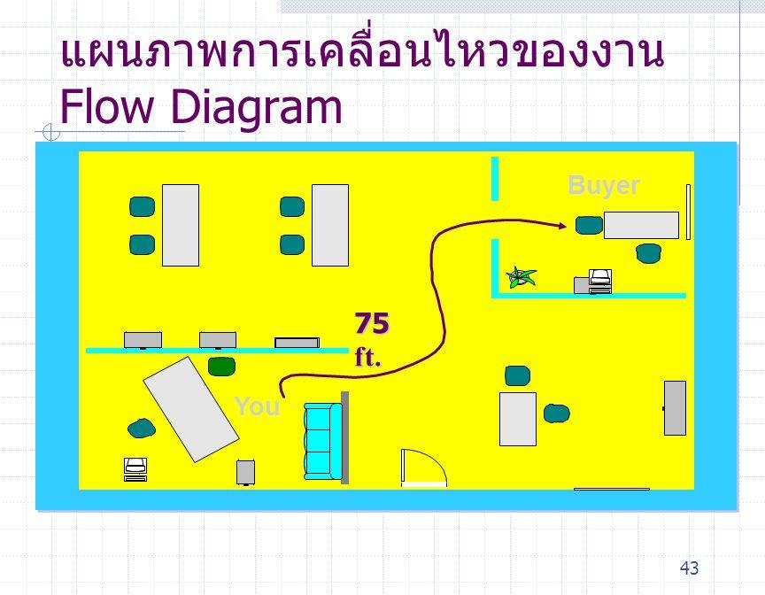43 Buyer You แผนภาพการเคลื่อนไหวของงาน Flow Diagram 75 ft.