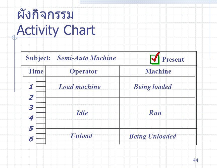 44 ผังกิจกรรม Activity Chart Subject: Semi-Auto Machine OperatorMachineTime 1 2 3 4 5 6 Load machineBeing loaded Idle Run Unload Being Unloaded Presen