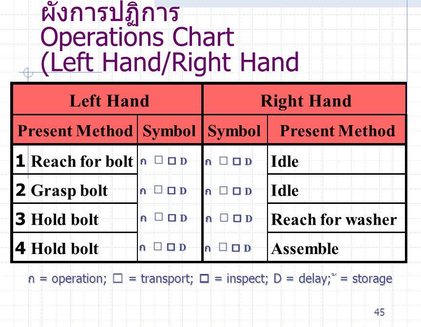 45 ผังการปฏิการ Operations Chart (Left Hand/Right Hand Left HandRight Hand Present MethodSymbol Present Method 1 Reach for boltIdle 2 Grasp boltIdle 3