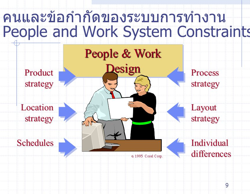 9 People & Work Design Location strategy Schedules Product strategy Layout strategy Process strategy Individual differences ฉ 1995 Corel Corp. คนและข้