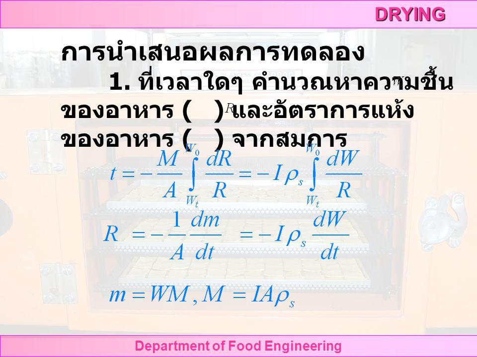 DRYING Department of Food Engineering รูปที่ 12 การวัดอุณหภูมิอากาศขาเข้า รูปที่ 13 การวัดอุณหภูมิอากาศขาออก อ่าน อุณหภูมิ