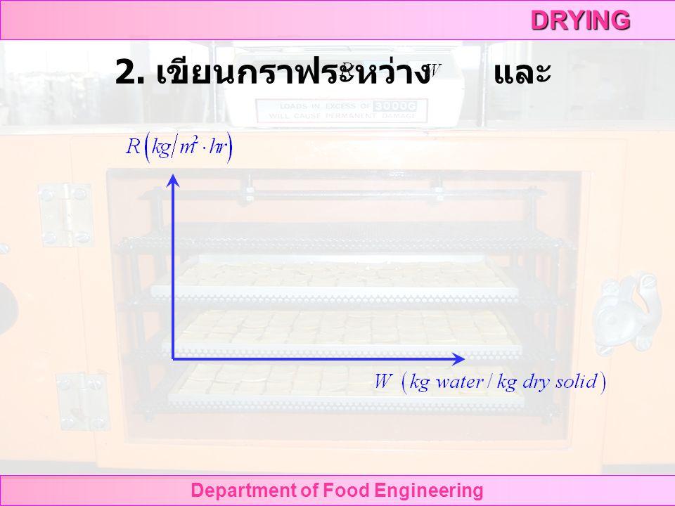 DRYING Department of Food Engineering การนำเสนอผลการทดลอง 1.