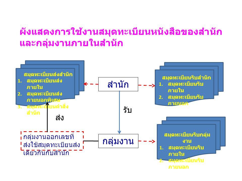 สมุดทะเบียนส่งสำนัก 1. สมุดทะเบียนส่ง ภายใน 2. สมุดทะเบียนส่ง ภายนอกพิเศษ 3. สมุดทะเบียนคำสั่ง สำนัก สมุดทะเบียนรับสำนัก 1. สมุดทะเบียนรับ ภายใน 2. สม