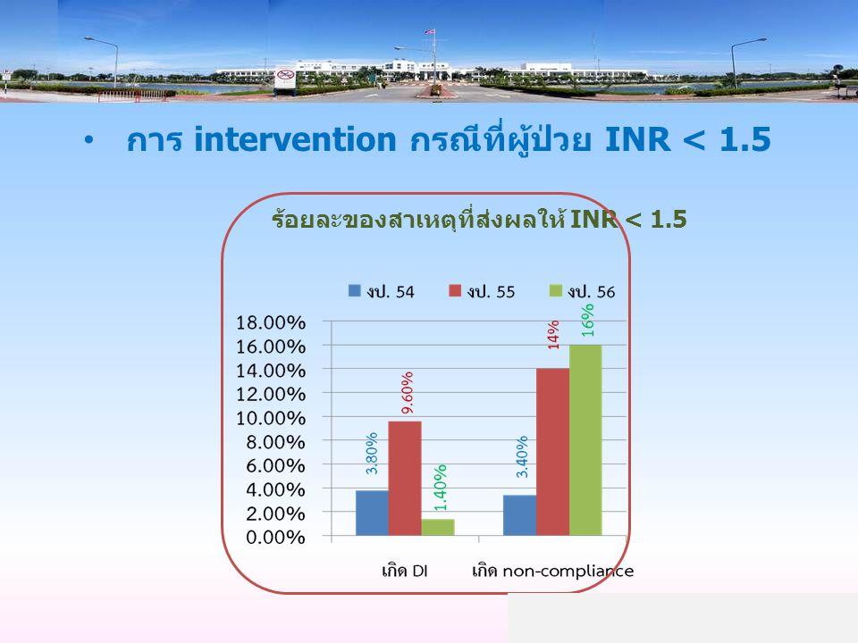 การ intervention กรณีที่ผู้ป่วย INR < 1.5 ร้อยละของสาเหตุที่ส่งผลให้ INR < 1.5