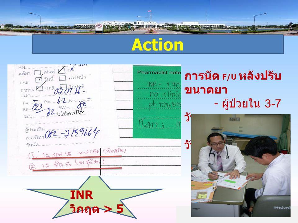 Action การนัด F/U หลังปรับ ขนาดยา - ผู้ป่วยใน 3-7 วัน - ผู้ป่วยนอก 14 วัน INR วิกฤต > 5