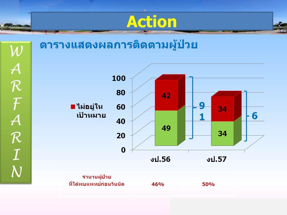 Action WARFARINWARFARIN WARFARINWARFARIN ตารางแสดงผลการติดตามผู้ป่วย จำนวนผู้ป่วย ที่ได้พบแพทย์ก่อนวันนัด 46%50% 9191